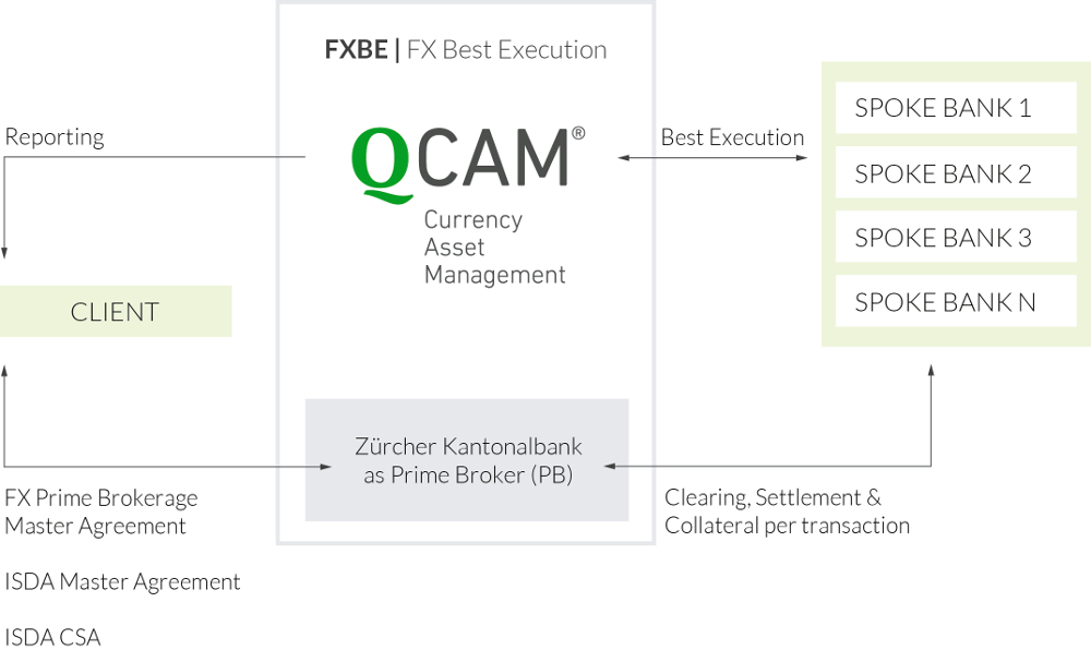 QCAM Currency Asset Management FXBE FX Best Execution process with ZKB Zurcher Kantonalbank